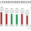 9月份郧西房产均价2845元/平,位居十堰县市区第三!